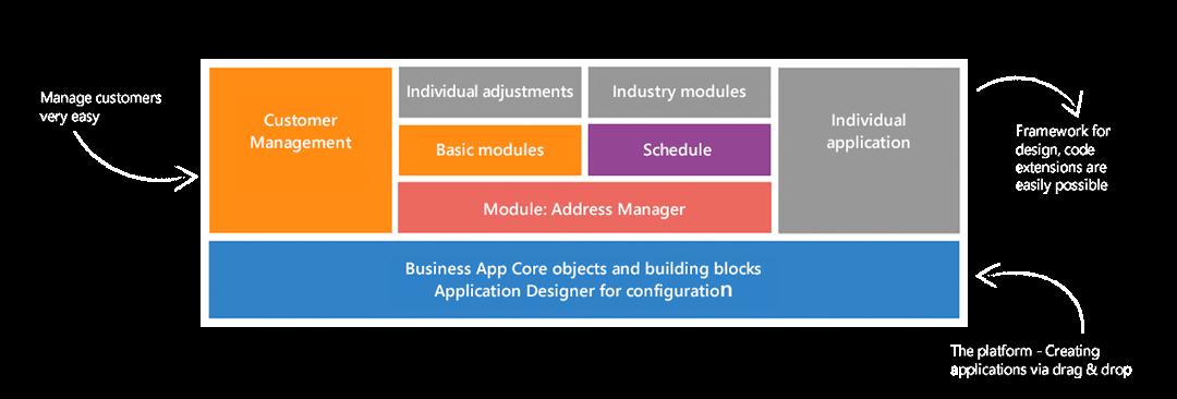 Business App Development Platform: Architectural Graphics, GEDYS-IntraWare